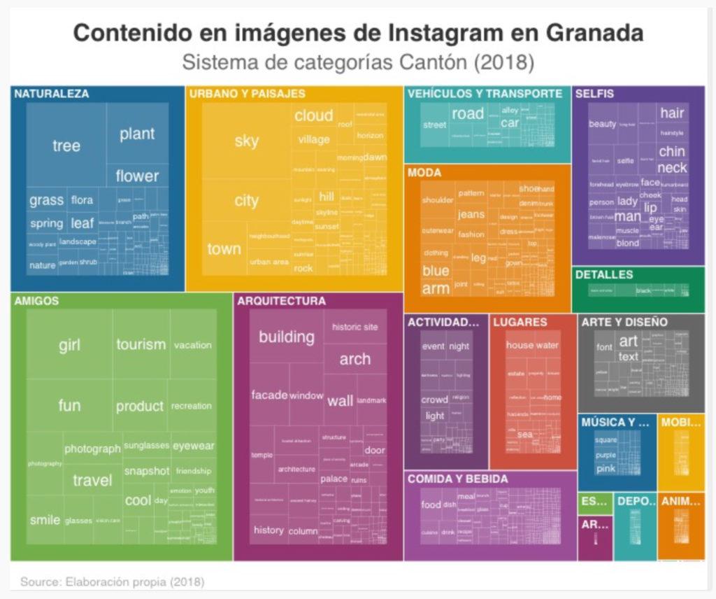 Imagen para el artefacto digital Distribución de los principales contenidos visuales compartidos en Instagram en Granada