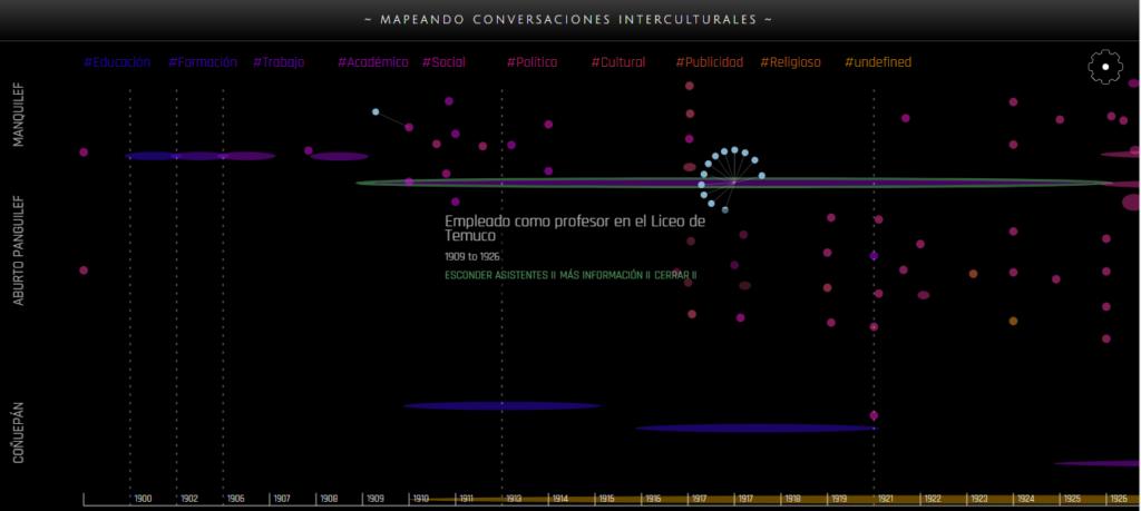Imagen para el artefacto digital Línea de tiempo — Mapeando conversaciones iterculutrales