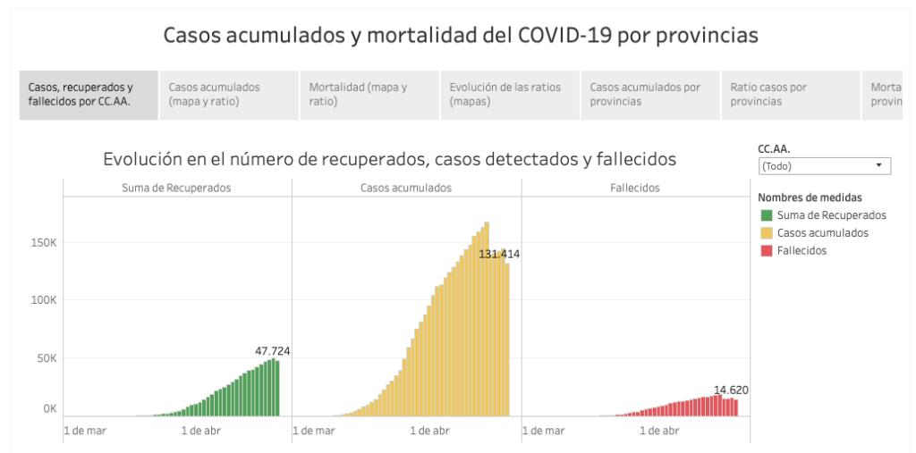 Imagen para el artefacto digital Visualizaciones COVID-19 por provincias
