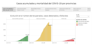 Plus d'informations sur Visualizaciones COVID-19 por provincias