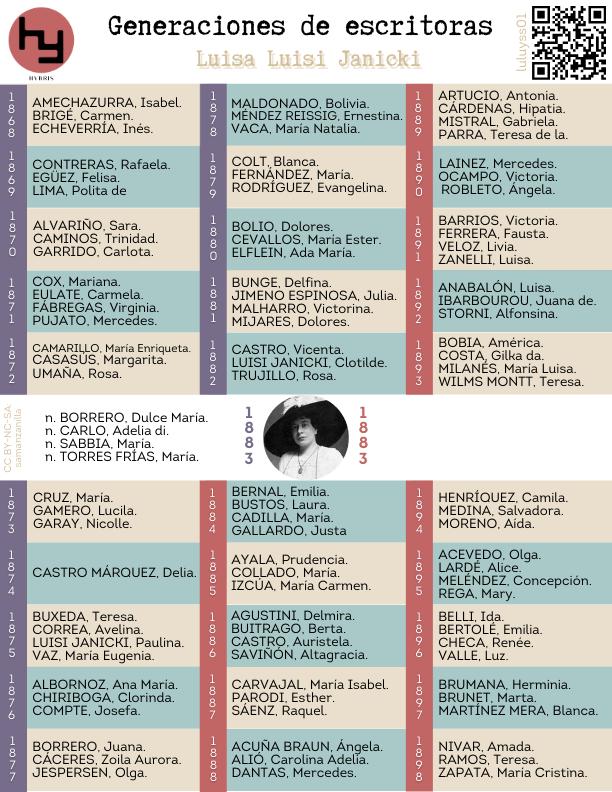 Imagen para el artefacto digital Generaciones de escritoras: Luisa Luisi