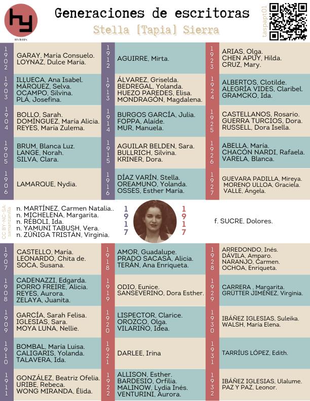 Imagen para el artefacto digital Generaciones de escritoras: Stella [Tapia] Sierra