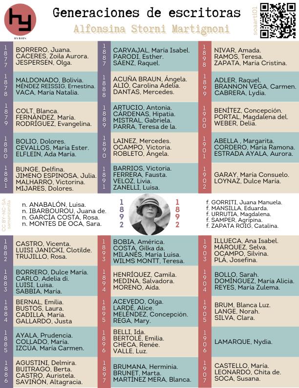 Imagen para el artefacto digital Generaciones de escritoras: Alfonsina Storni