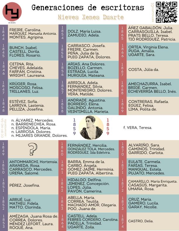 Imagen para el artefacto digital Generaciones de escritoras: Xenes Nieves